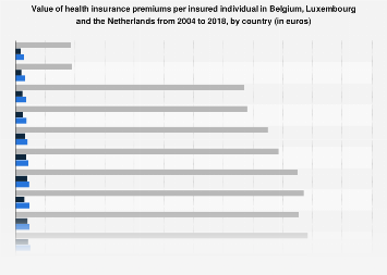Value health insurance premiums per insured individuals Benelux 2004-2016, by country