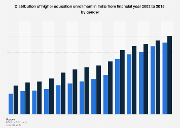 Share of higher education enrollment in India by gender FY 2002-FY 2015