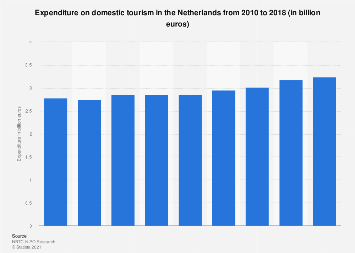 Expenditure on domestic tourism in the Netherlands 2010-2017