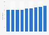 Santé : dépenses d'indemnités journalières en France 2010-2015