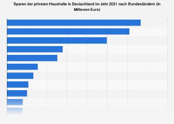 Sparen der privaten Haushalte in Deutschland nach Bundesländern 2016