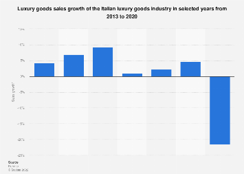 Italy: luxury goods sales growth of luxury goods sector 2013-2017