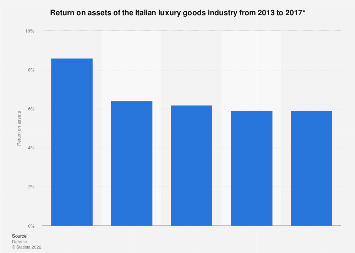Italy: return on assets of luxury goods sector 2013-2016