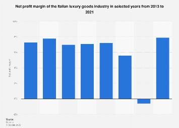 Italy: net profit margin of luxury goods sector 2013-2016