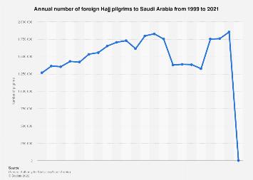 Number of foreign Hajj pilgrims Saudi Arabia 1995-2017