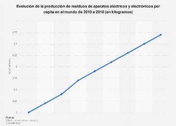 Evolución de la producción mundial per cápita de basura tecnológica 2010-2018