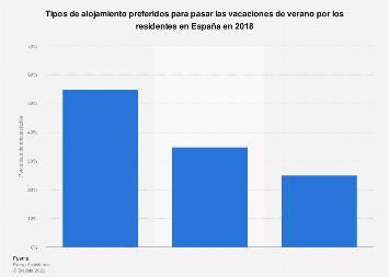 Vacaciones de verano: tipos de alojamiento preferidos por los españoles 2018