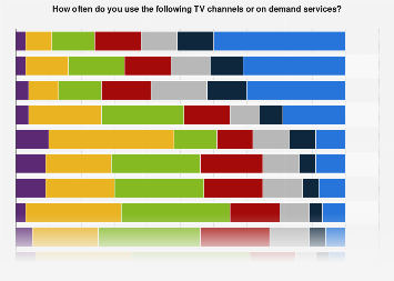 Survey on usage of TV channels and on demand services in Sweden in 2015, by frequency