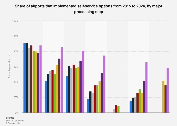 Airport adoption of self-service options by processing steps 2015-2021
