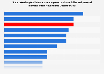 Most common online privacy measures worldwide 2016