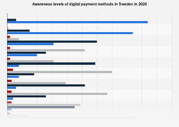 Knowledge of digital payment methods in Sweden 2016