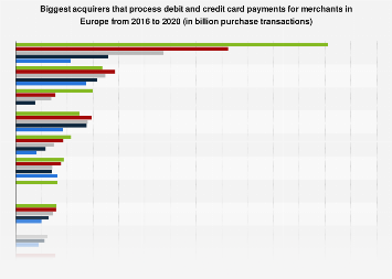 Europe's main merchant transactions card acquirers as of 2016