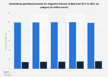 Italy: magazine industry advertising spending 2017-2021, by category