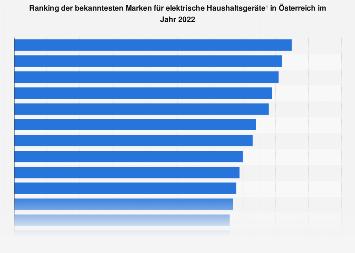 Markenbekanntheit im Bereich elektrische Haushaltsgeräte in Österreich 2018