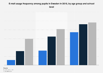 E-mail usage frequency among pupils in Sweden 2016, by age group