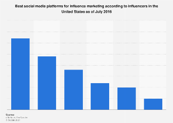 Most effective social media for influence marketing in the U.S. 2016