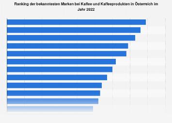 Markenbekanntheit im Bereich Kaffeeprodukte in Österreich 2017