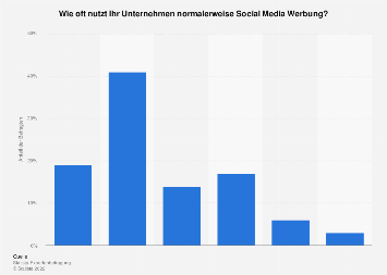 Umfrage zur Nutzungshäufigkeit von Social Media Marketing in Unternehmen 2016