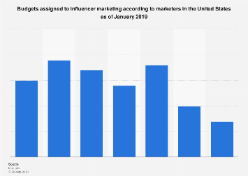 Influence marketing campaign budget allocation in the U.S. 2016