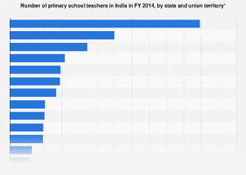 India's primary school teachers by state and union territory FY 2014