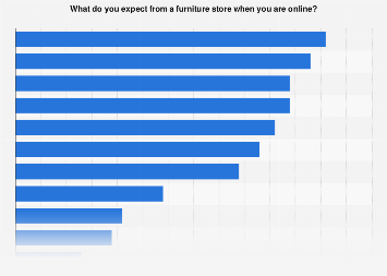 Expectations Of U.S. Homeowners From Furniture Stores ...