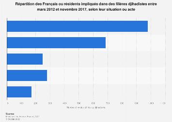 Situation des individus membres d'une filière djihadiste en France 2012-2017