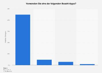 Umfrage in der Schweiz zur Nutzung von Apple Pay 2016