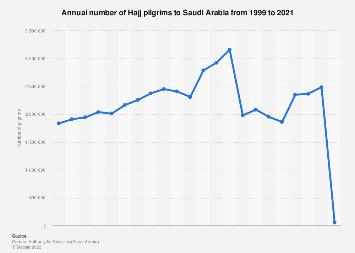 Number of Hajj pilgrims in Saudi Arabia 1995-2017