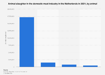Total animal slaughter in domestic meat industry Netherlands 2018, by animal