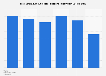 Italy: total voters turnout in local elections 2011-2016