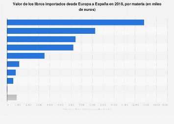 Valor de la importación editorial desde Europa por materia España 2016