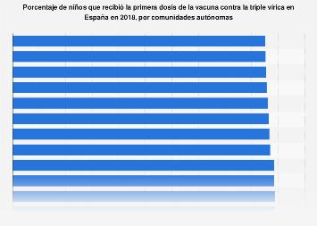 Primera dosis de la triple vírica: cobertura de vacunación por CC. AA. España 2017