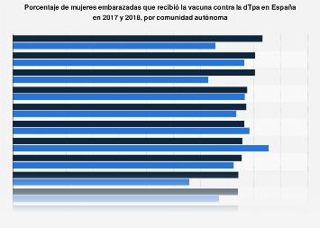 Cobertura de vacunación contra el VPH: niñas de 11 a 15 años por CC. AA. España 2016