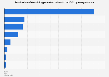 Mexico's electricity generation mix 2015, by source