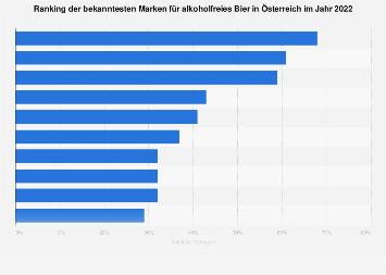 Markenbekanntheit im Bereich alkoholfreies Bier in Österreich 2017
