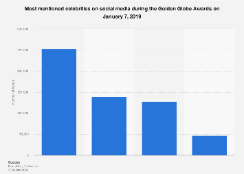 Golden Globe Awards celebrities with the most mentions in 2016