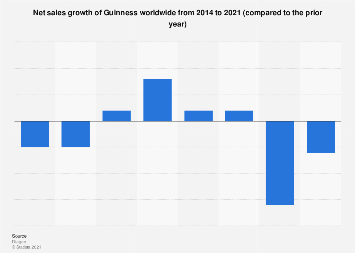 Global net sales growth of Guinness 2014-2019