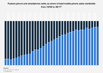Share of feature phones and smartphones of mobile phone sales worldwide 2009-2017