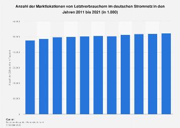 Stromnetz - Anzahl der Zählpunkte von Letztverbrauchern in Deutschland bis 2017