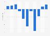 Safilo Group: profit/loss before taxes 2012-2018