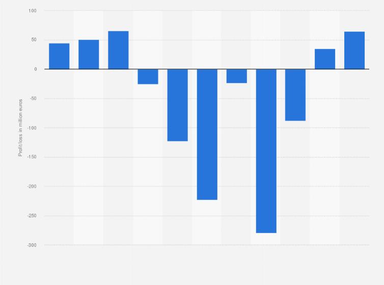 c323cbd270e Profit loss before taxes of the Italian eyewear company Safilo Group from  2012 to 2017 (in million euros)