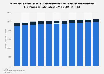 Stromnetz - Anzahl der Zählpunkte von Letztverbrauchern nach Kundengruppe bis 2017