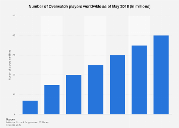 Number of Overwatch players worldwide 2018