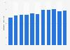 Chiffre d'affaires de Danone 2011-2016