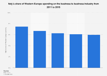Italy: share of Western Europe spending on B2B industry 2011-2015
