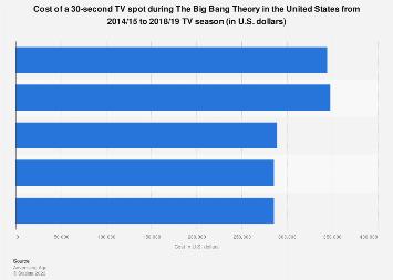 Big Bang Theory: ad price on U.S. TV 2014-2018