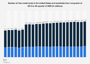 Number of VISA credit cards in the U.S. and worldwide form 2016 to 2018