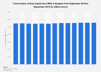 Total number of fixed assets from MFIs in Belgium 2016-2017