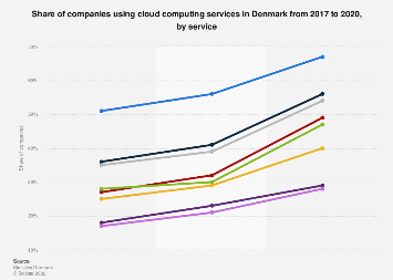 Cloud computing services used by companies in Denmark 2017-2018