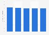 Italy: share of Western Europe spending on internet advertising 2011-2015